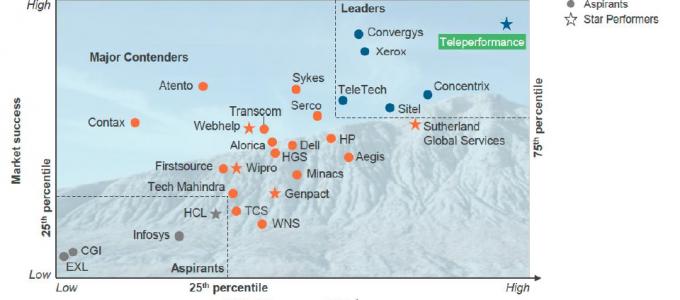 Teleperformance wederom bestempeld als wereldwijd marktleider